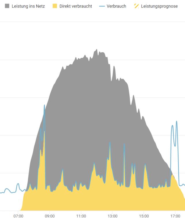 Tagesverlauf der Strombilanz